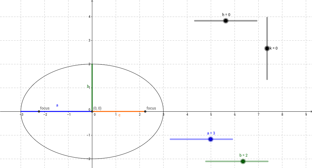 Transformations of the Ellipse