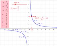Hyperbola: Table