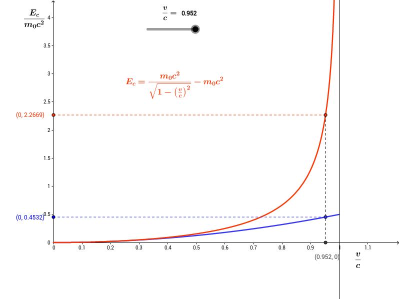 Energía cinética relativista