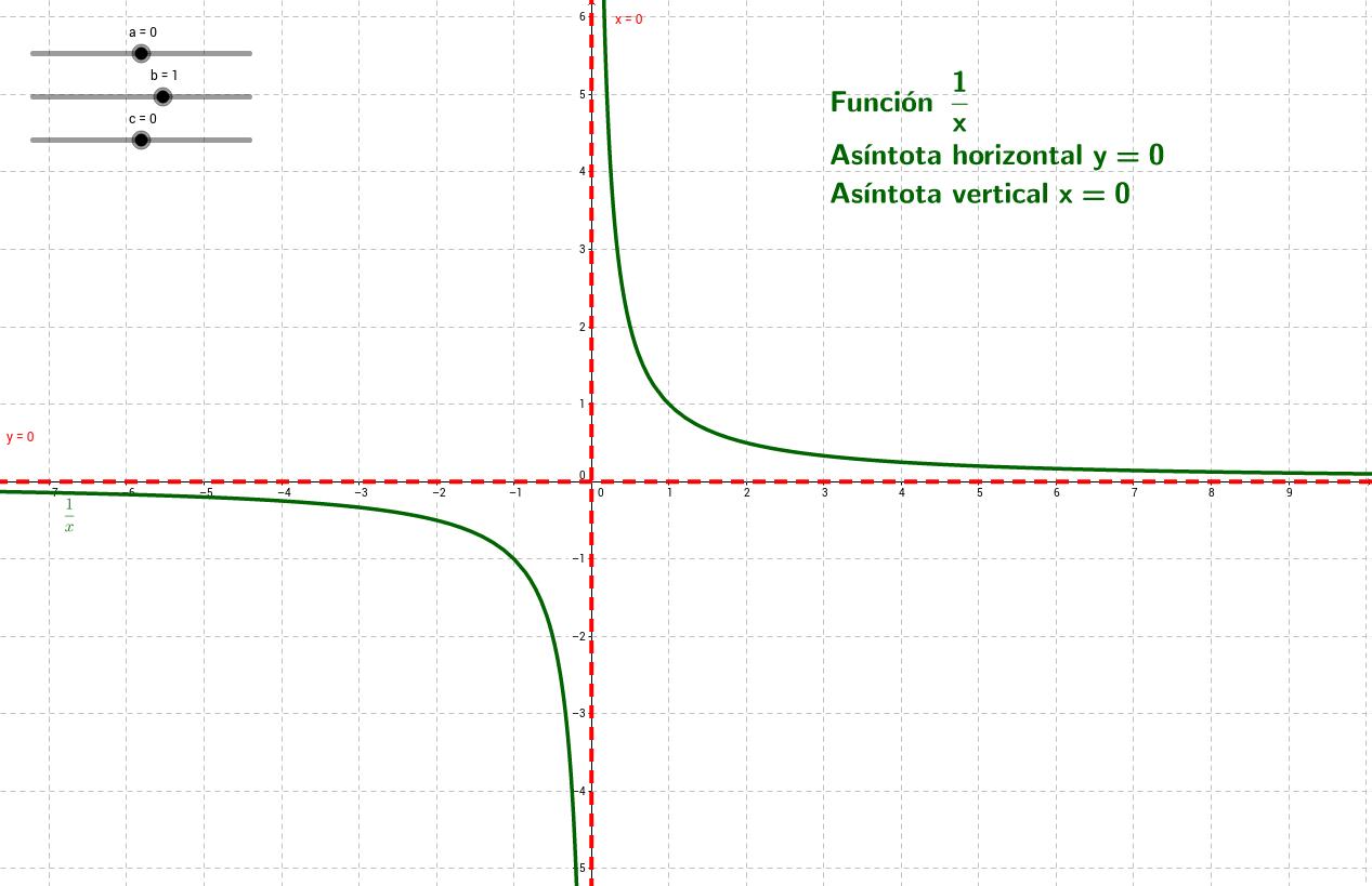 Función de propocionalidad inversa