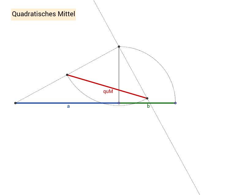 Quadratisches Mittel 2
