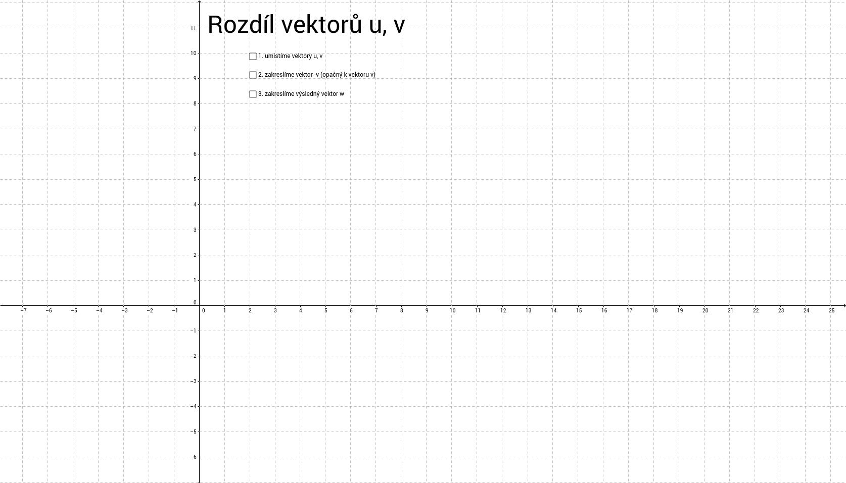 Rozdíl vektorů u, v