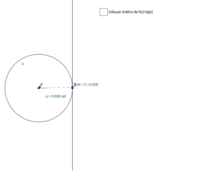 Gráfico de f(x) = tan(x) usando círculo trigonométrico