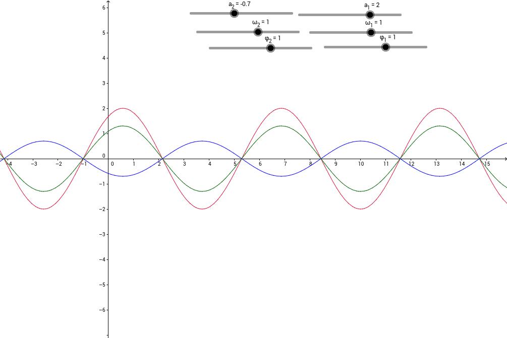 Schwinungen Theoretische Physik