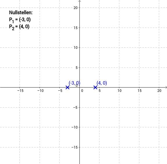 Nullstellen einer quadratischen Funktion