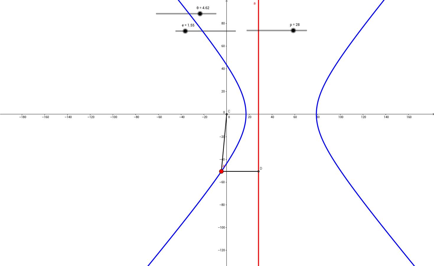 2次曲線と離心率