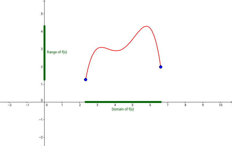 Funzioni, domini e funzioni pari o dispari