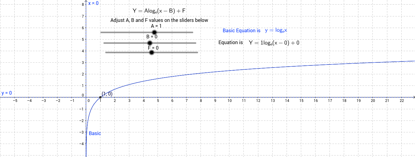 Transformations of basic log to the base e graph