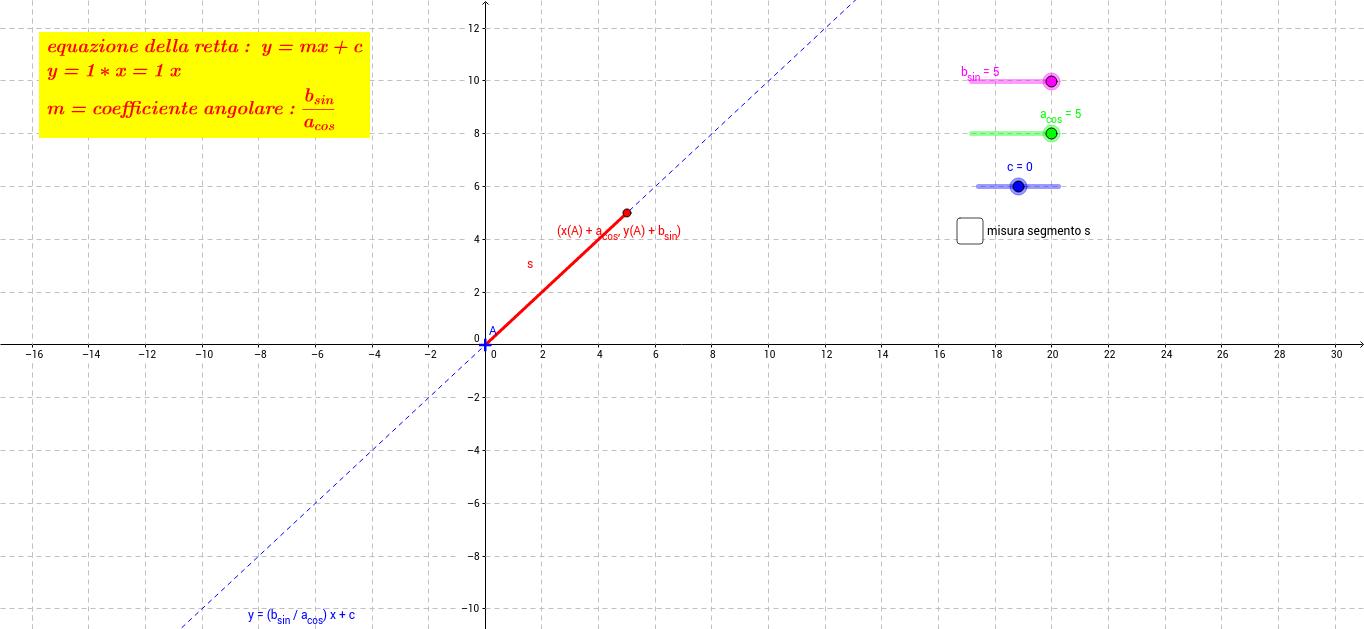segmento su retta y=mx+c