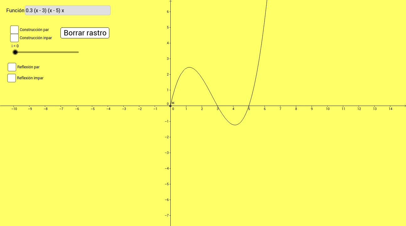 Copia: Simetrías par e impar en una función.