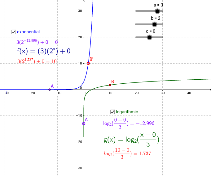 Exponential vs Logarithmic