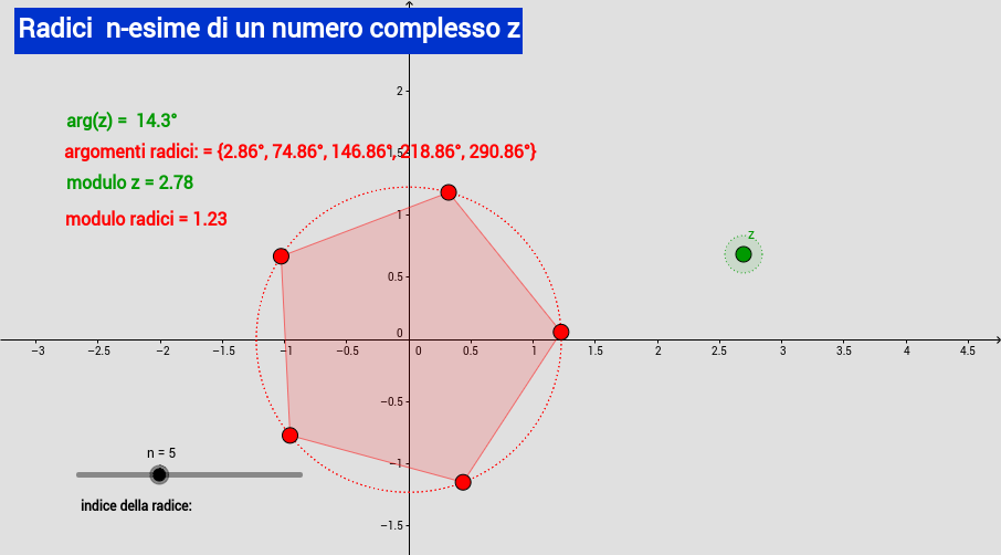 Root of complex numbers