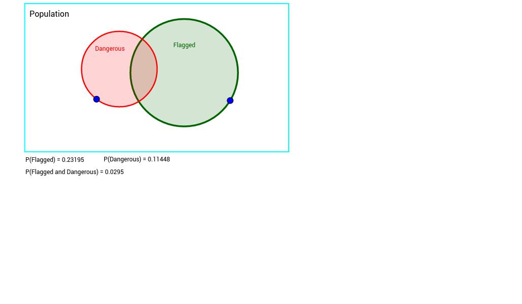 Interactive Venn-Edit