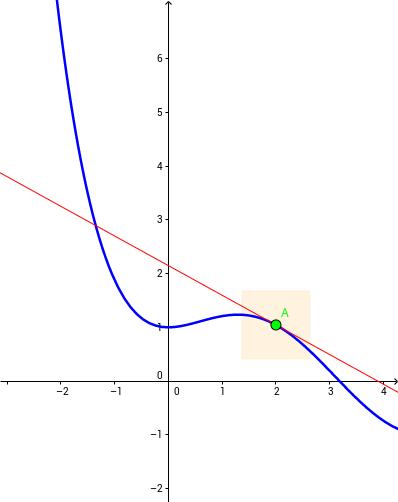 zoom tangent