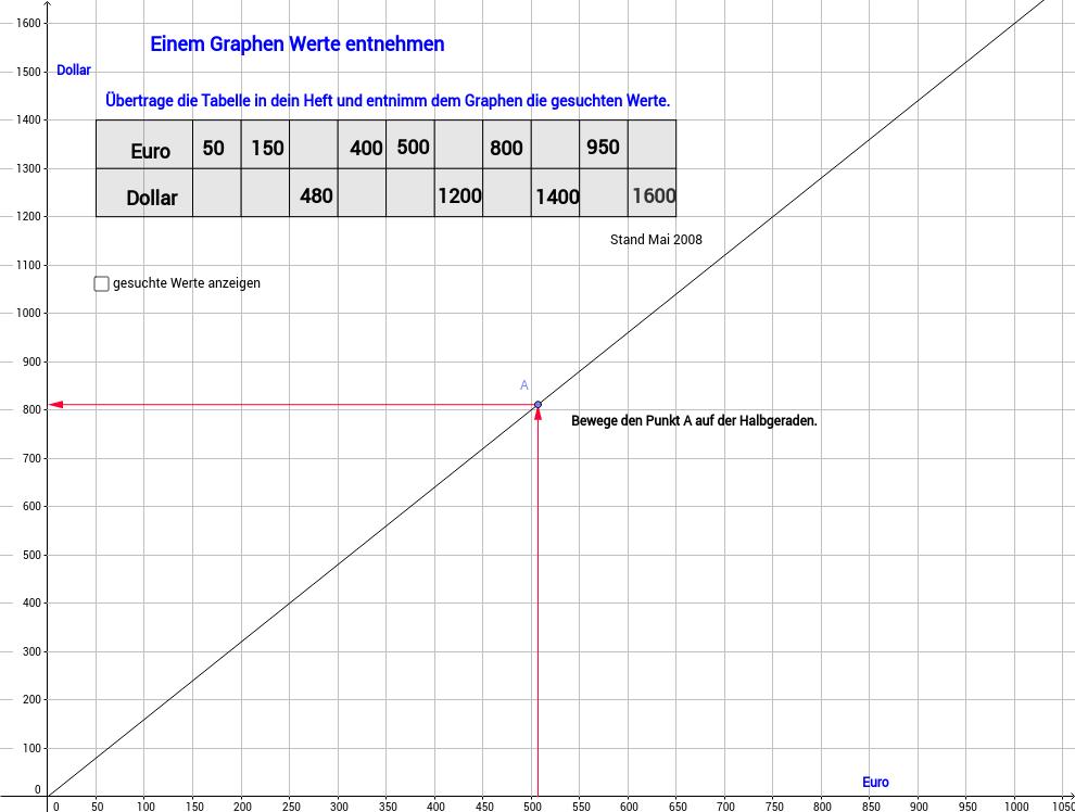 Einem Graphen Werte entnehmen, Teil 2