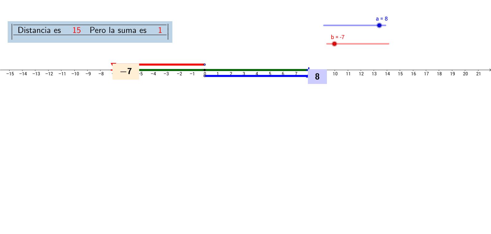 Suma y distancia entre valores enteros de la recta numérica