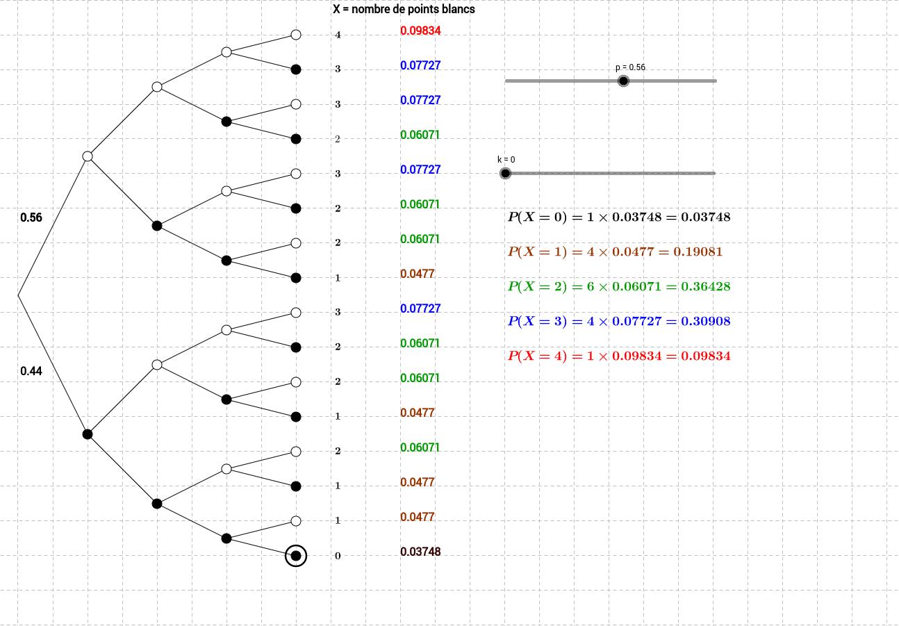 loi binomiale B(4,p)