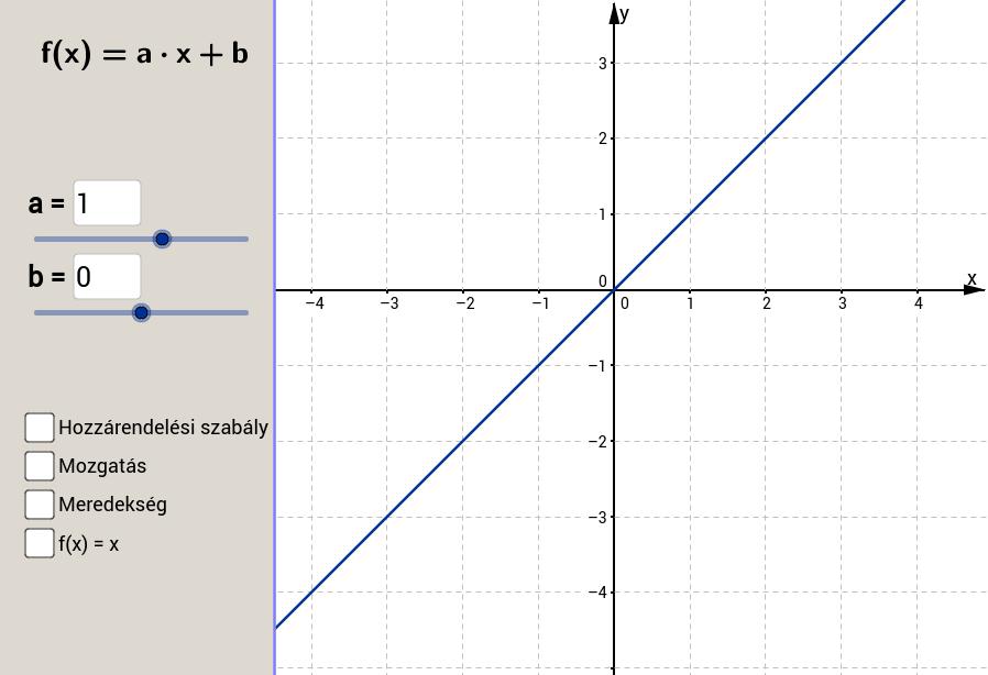 A lineáris-függvény transzformációja