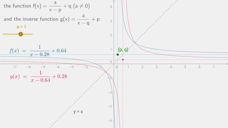 inverse of f(x)=a/(x-p)+q