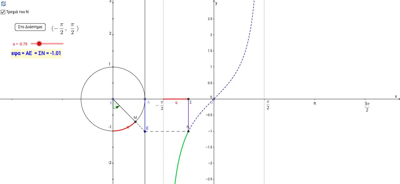Η εφαπτομένη α και η f(x)=εφx