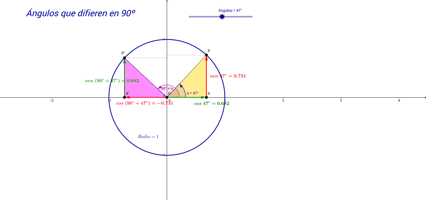 Relaciones trigonométricas en ángulos que difieren en 90º