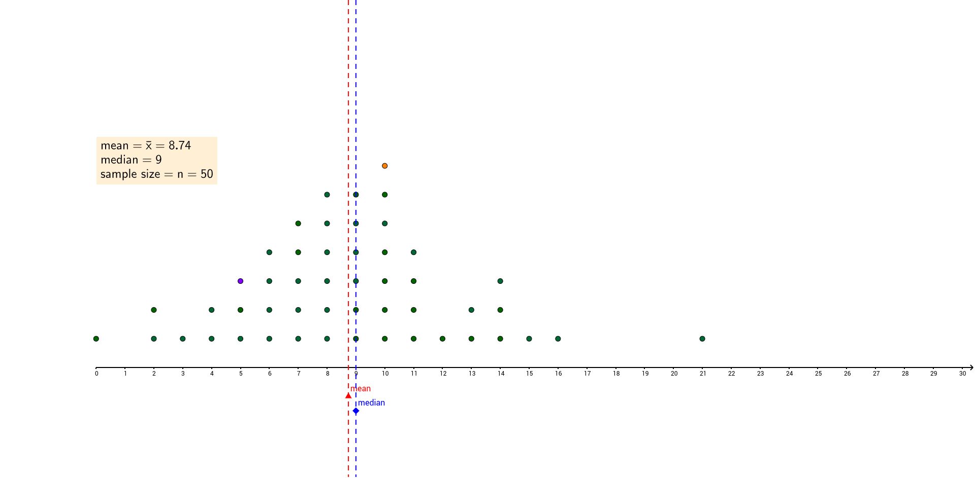 Worksheets Dot Plot Worksheet mean and median in a dotplot geogebra drag the orange dot down to 8 what happens purple up mean