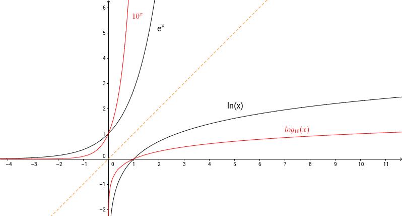 log(x) og ln(x)
