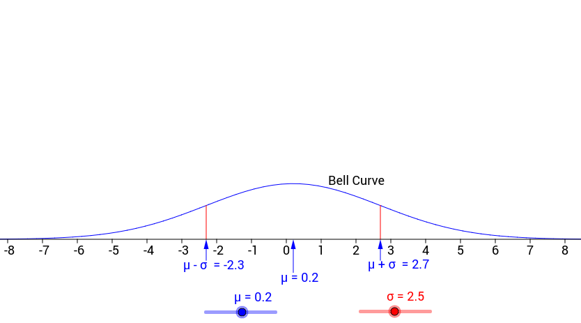 Normal Distribution Variations