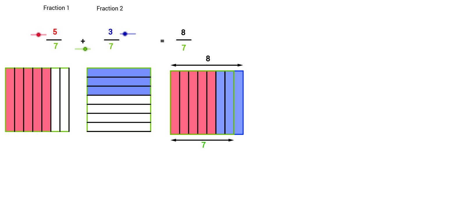 Addition de fractions même dénominateur