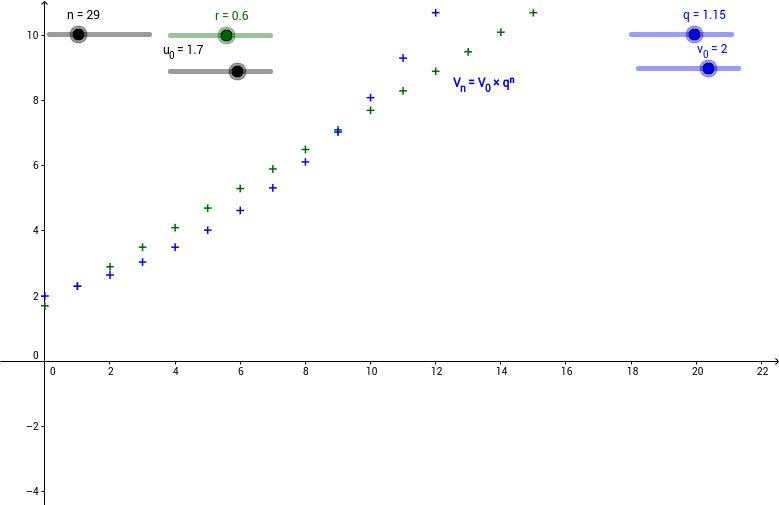 LP2I - Suites Géométriques et Arithmétiques