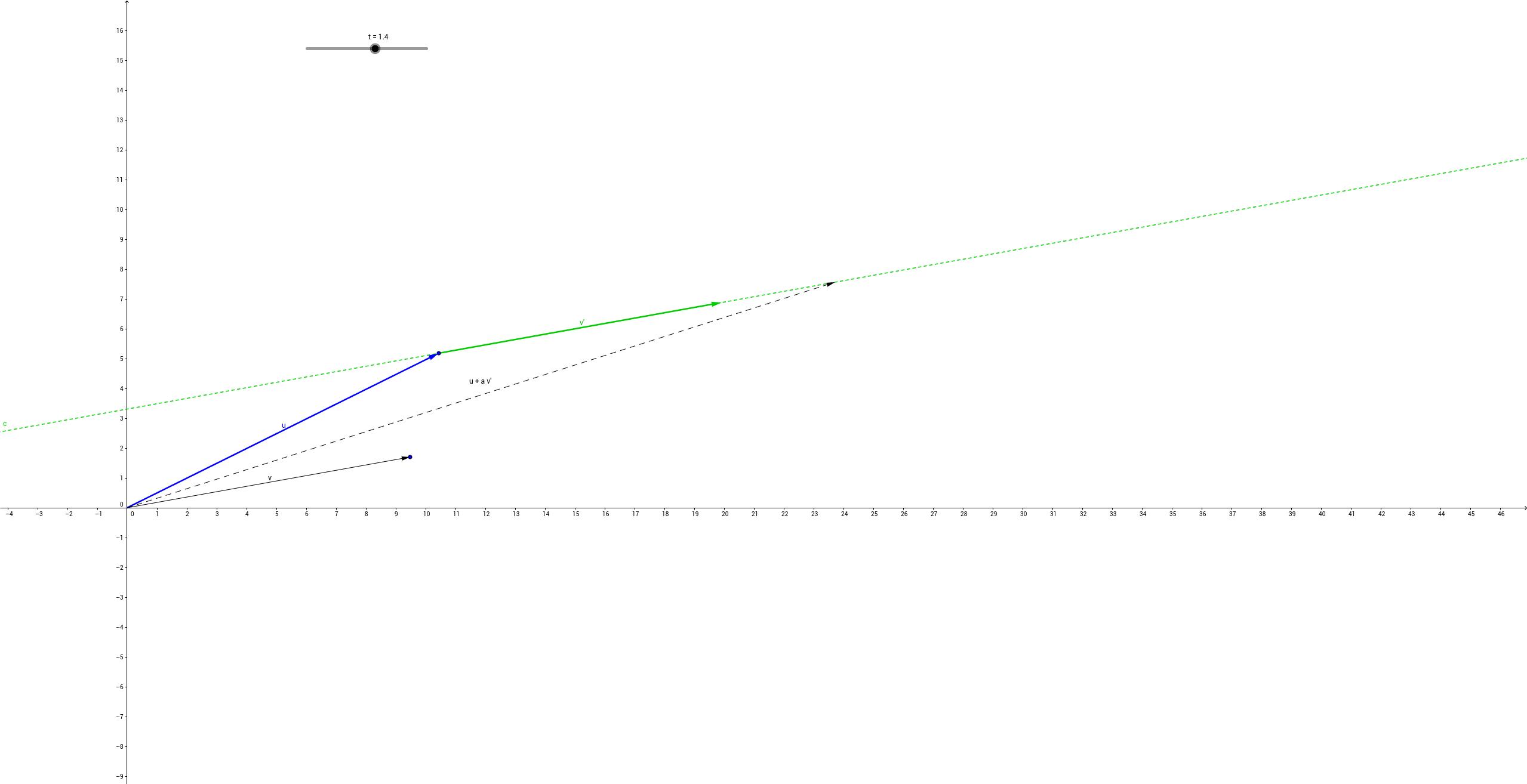Parameterform / Punktrichtungsform einer Geraden