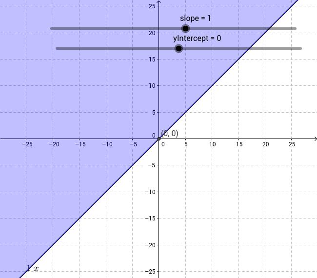 Linear Inequalities y ≤,≥ mx + b