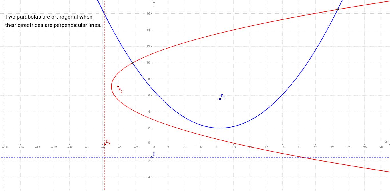 Orthogonal parabolas