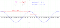 y = a cos k(x+q) + q