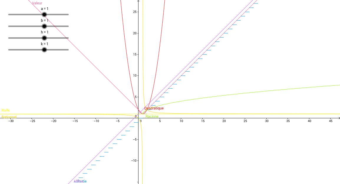 Les fonctions mathématique