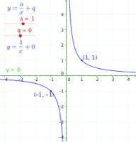 Hyperbola transformations: a & q
