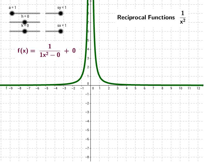 Reciprocal Function fx 1x GeoGebra – Reciprocal Worksheet