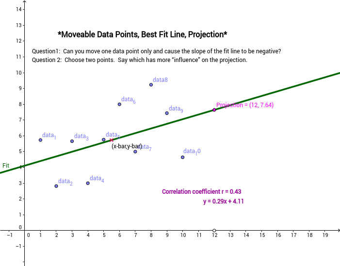Regression Line, Projection Point