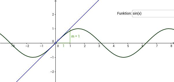 1. Ableitung verschiedener Funktionen