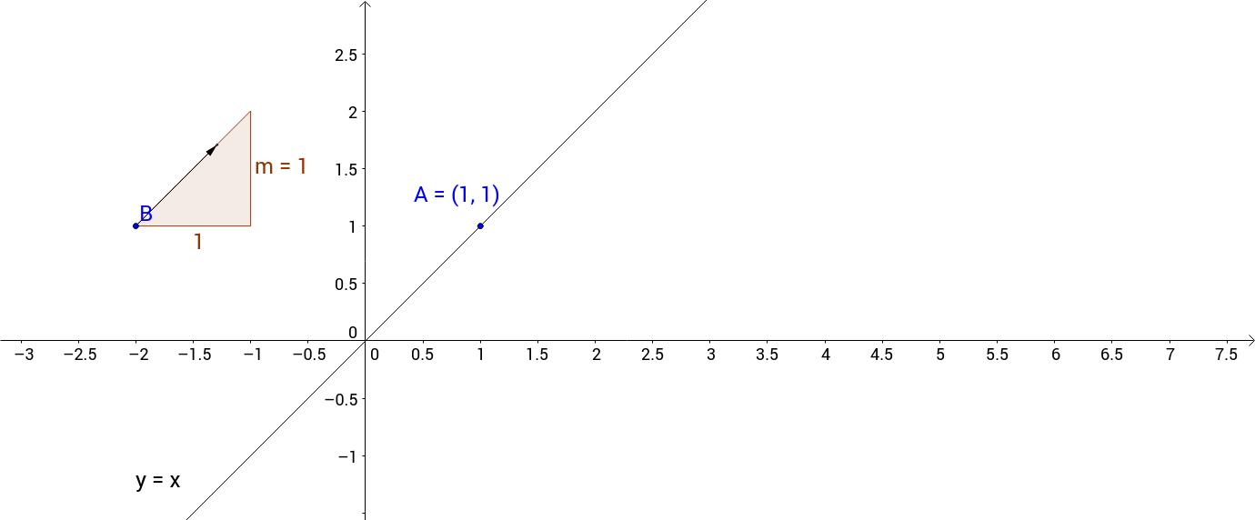 直線的方程