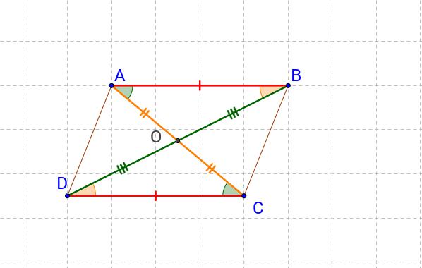 Proprietà 3 (CN)