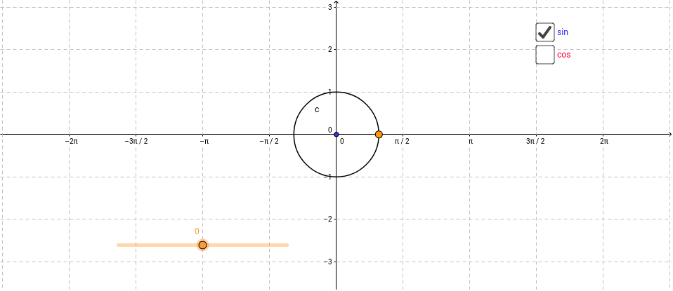 Graphing Trig Functions From the Unit Circle GeoGebra – Graphs of Trigonometric Functions Worksheet