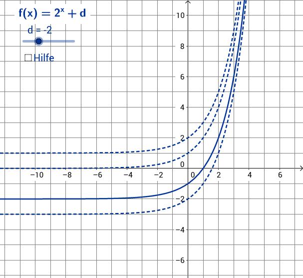 Einfluss des Parameters d auf den Verlauf der Graphen
