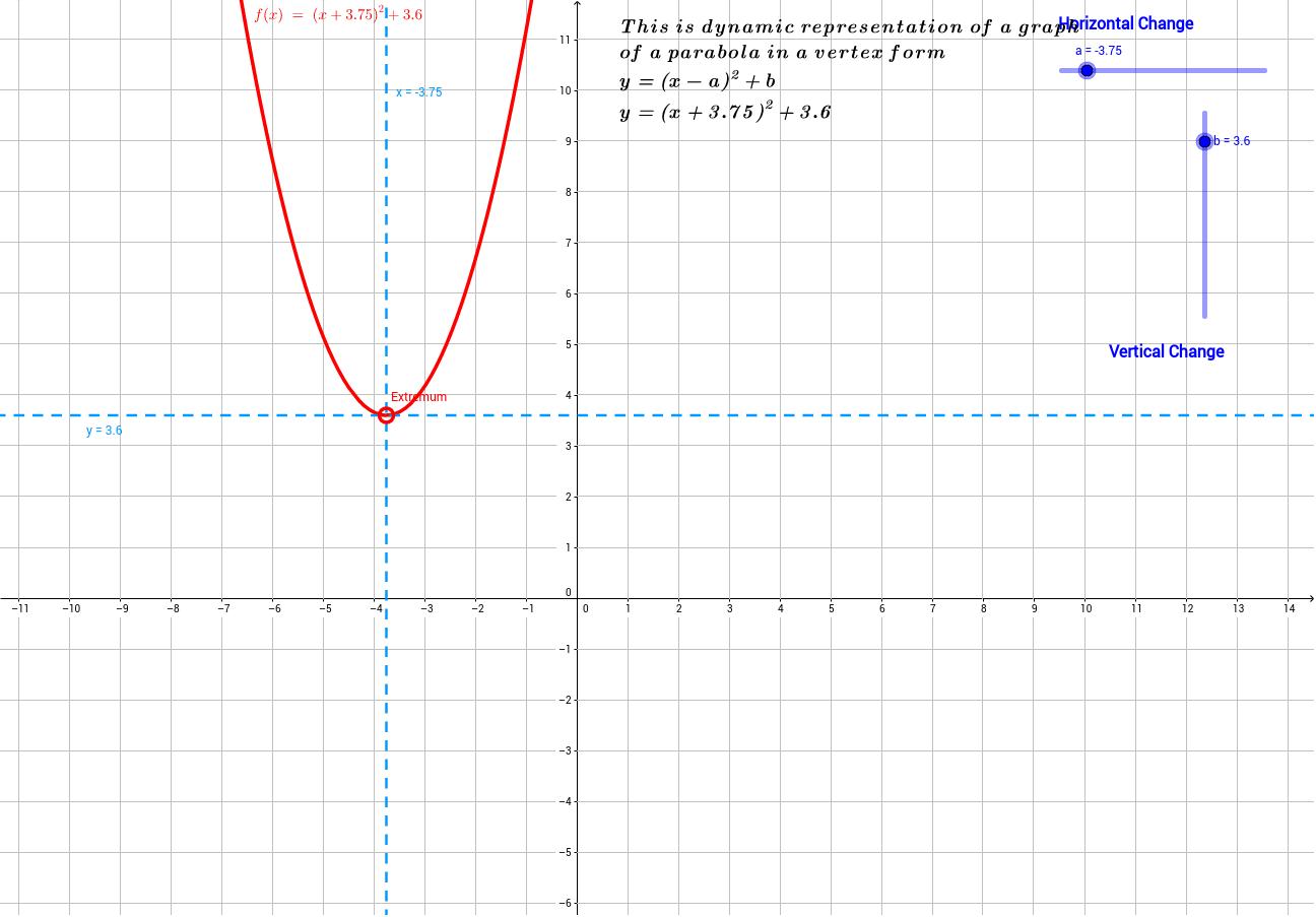 Vertex form of parabola geogebra falaconquin