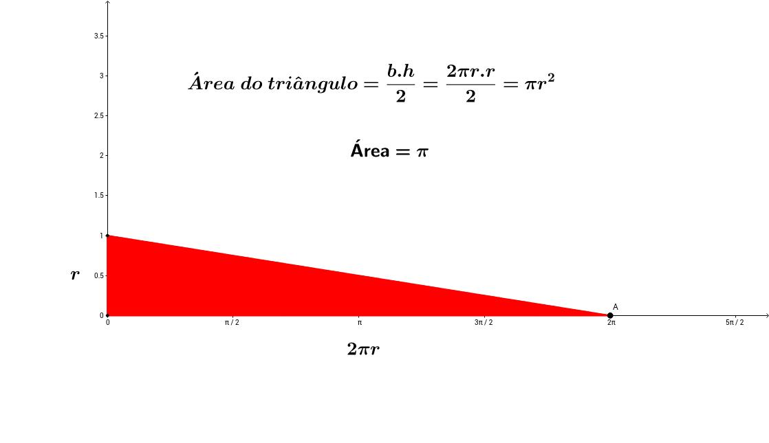 Dedução da área do círculo
