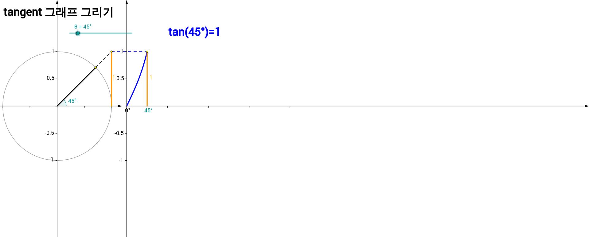 tangent 그래프 그리기