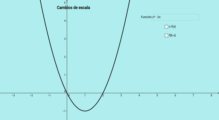 Cambios de escala en funciones