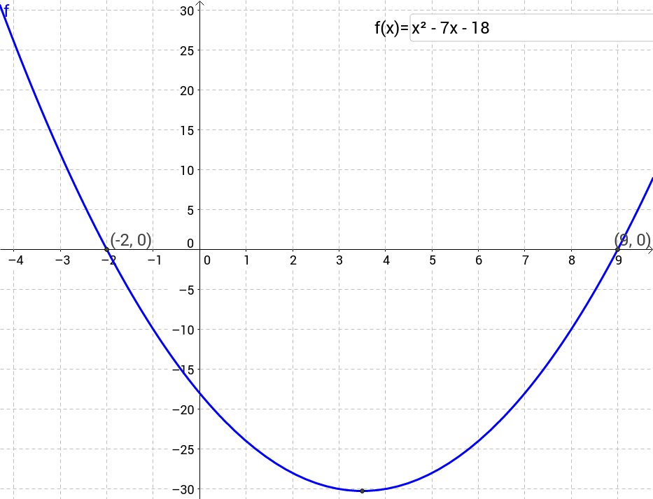Quadratische Gleichung und quadratische Funktion