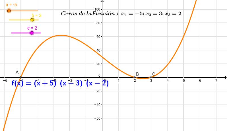 Ceros múltiples en Función Polinomial de grado tres