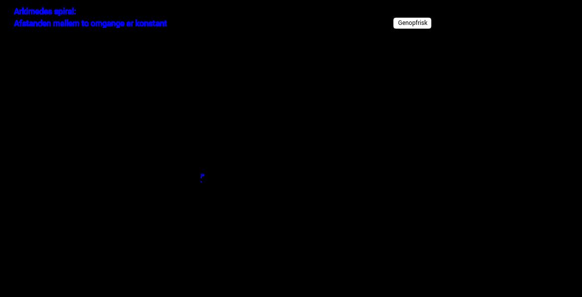 Arkimedes spiral
